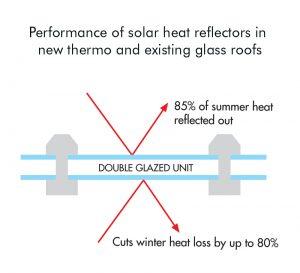 double-glazed unit