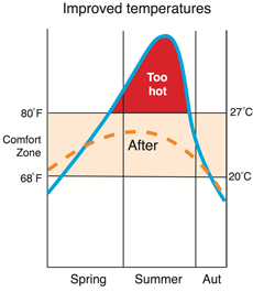 Improved temperatures from heat reflectors