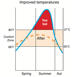 Improved temperatures in your conservatory