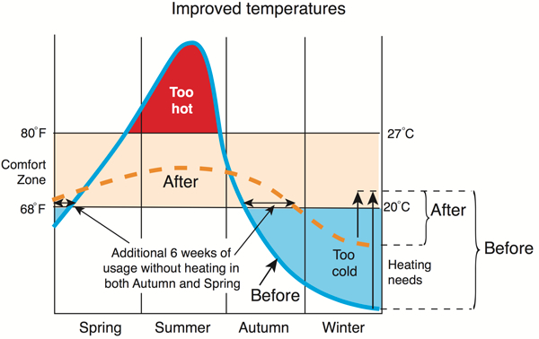 Conservatory expensive to heat? Graph showing improved temperatures in your conservatory.