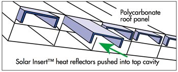 Solar Insert™ heat reflectors pushing into top cavity