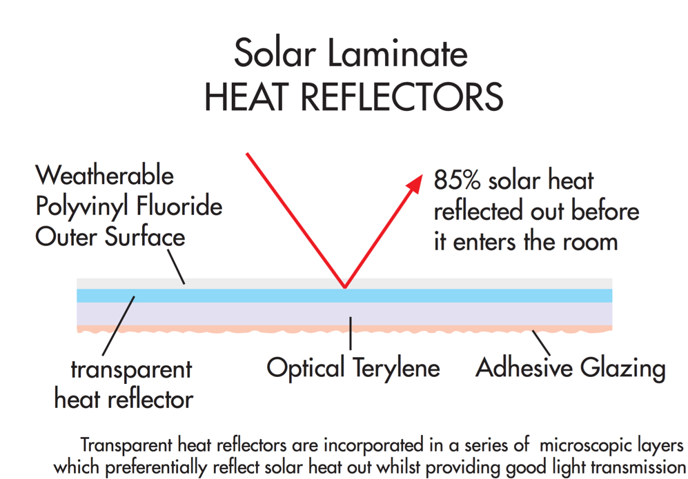 Solar laminate heat reflectors for glass conservatory roofs