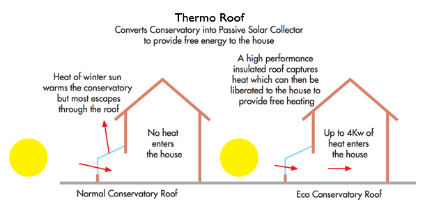 Conservatory expensive to heat? Thermo roof converts conservatory into a passive solar collector to provide free energy to the house.