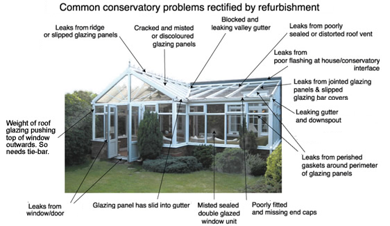 Conservatory roof leaks, repairs and maintenance - diagram