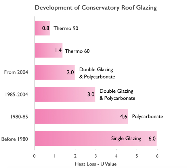 Development of Conservatory Roof glazing. Example graph for conservatory expensive to heat.