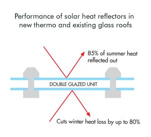 double-glazed unit