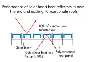 Solar insert heat reflectors