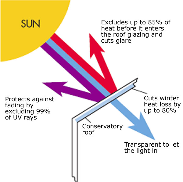Diagram showing how a new conservatory roof works.
