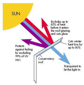 Diagram showing how polycarbonate conservatory roof heat reflectors work.